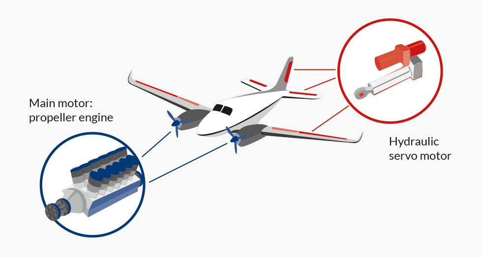 example servo motor airplane