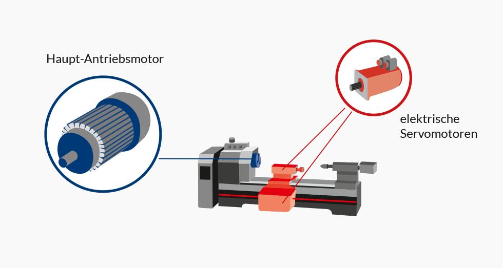 Anwendungsbeispiel Servomotor Drehmaschine