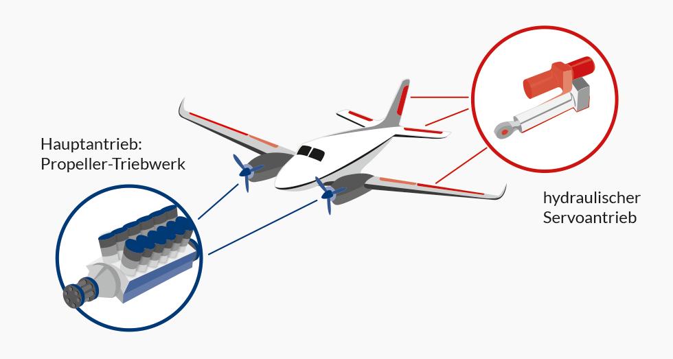 Anwendungsbeispiel Servomotor Flugzeug